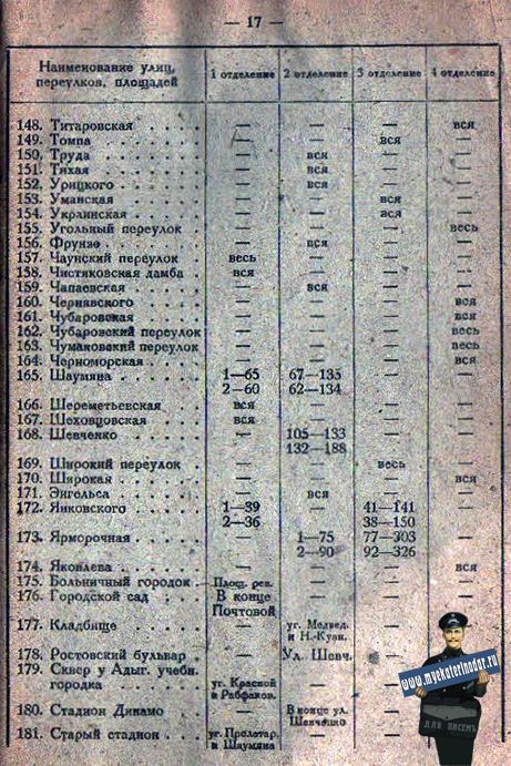 Краснодар. Справочник по городу Краснодару на 1933 год, лист 17